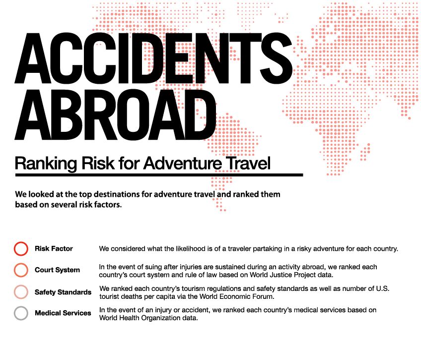 Accidents Abroad